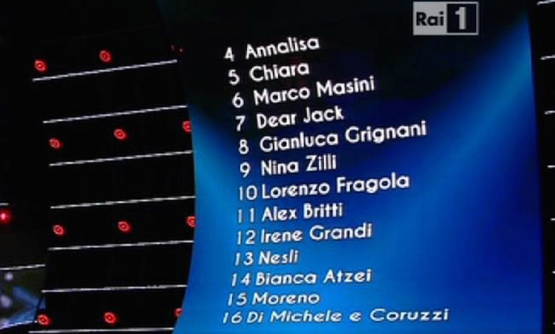 classifica sanremo